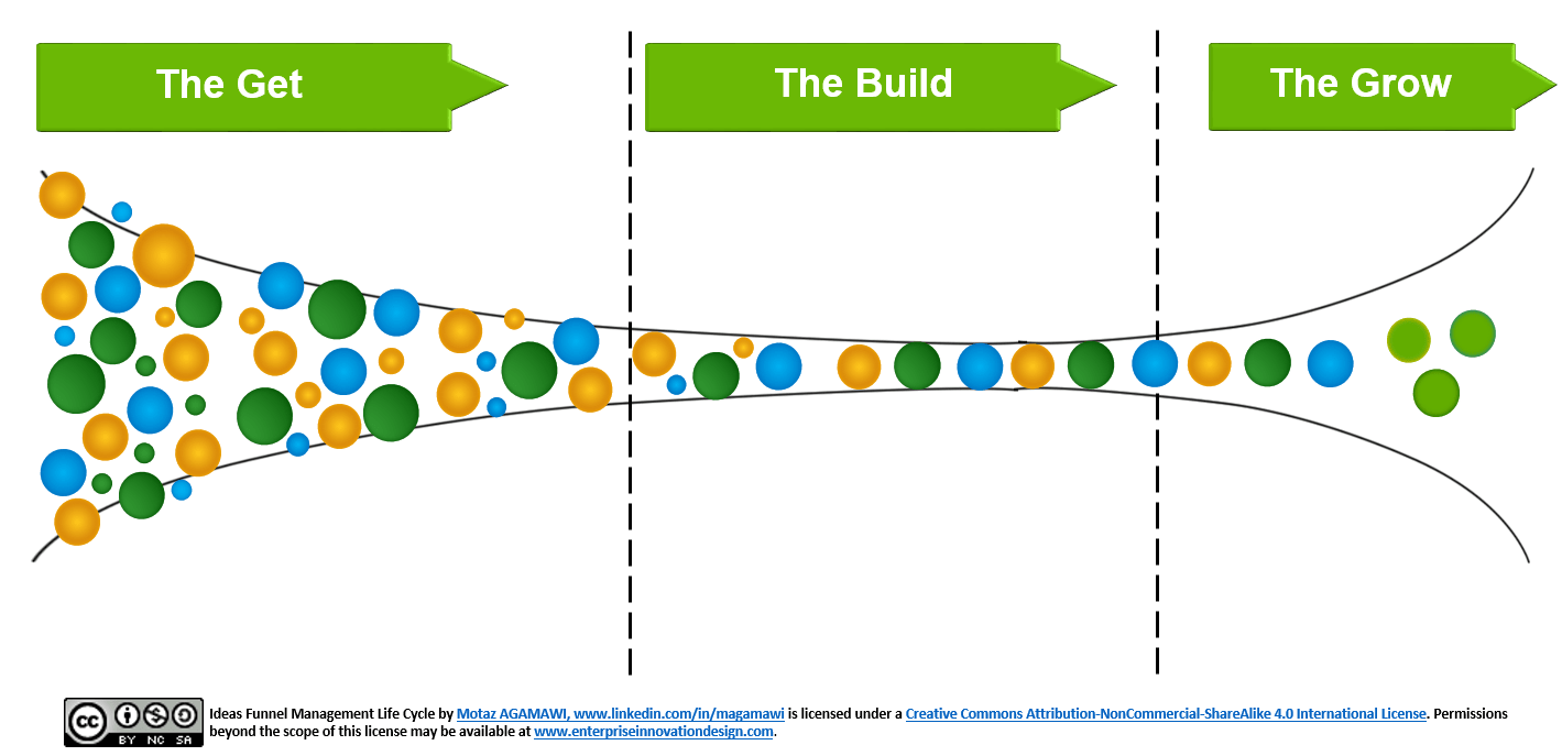ideas-funnel-management-life-cycle
