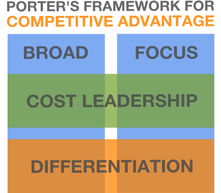 porters competitive advantage framework
