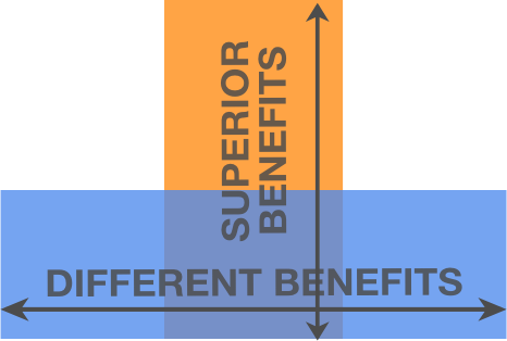 Types of products and service benefits
