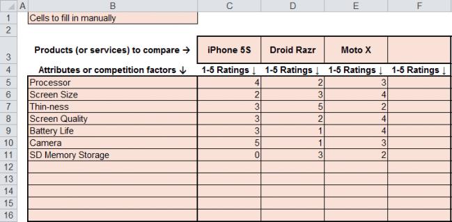 smartphone attribute rankings