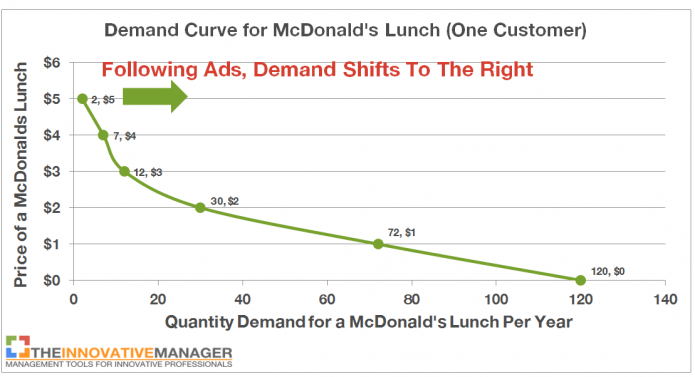 """mcdonalds supply and demand The mcdonald's supply chain is designed to assure the fast-food chain of delivery """"a typical mcdrive needs to be able to handle 120 cars per hour in europe, and as many as 150 to 160 cars per hour in the us."""