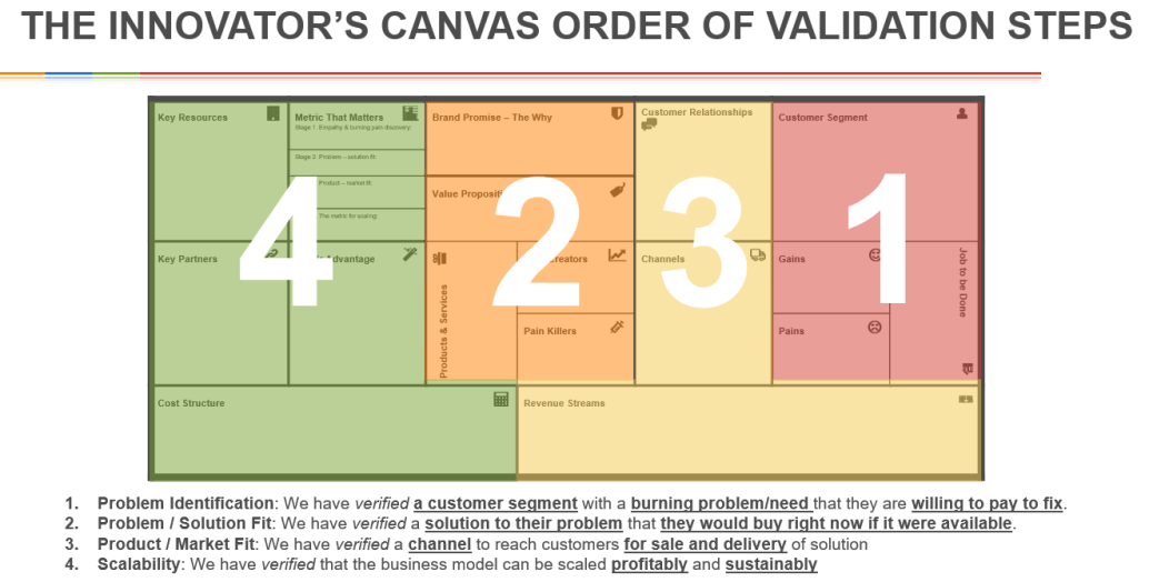 Innovators Canvas Order of Validation Steps-updated