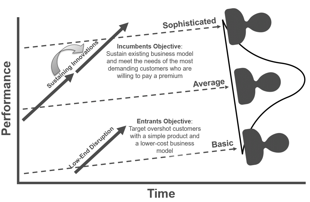 disruptive innovation overview