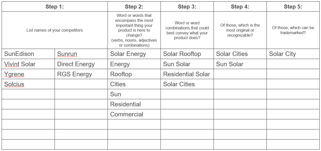 Name Worksheet - SolarCity