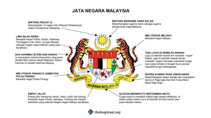 The Image contain symbol and meaning of Jata Negara Malaysia