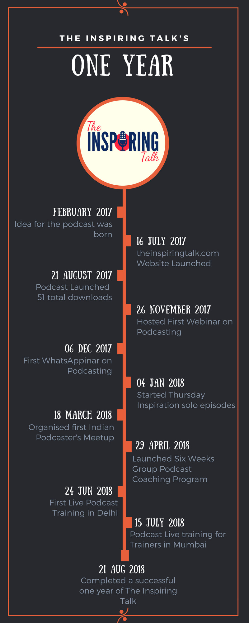the inspiring talk's one year journey- Infographic