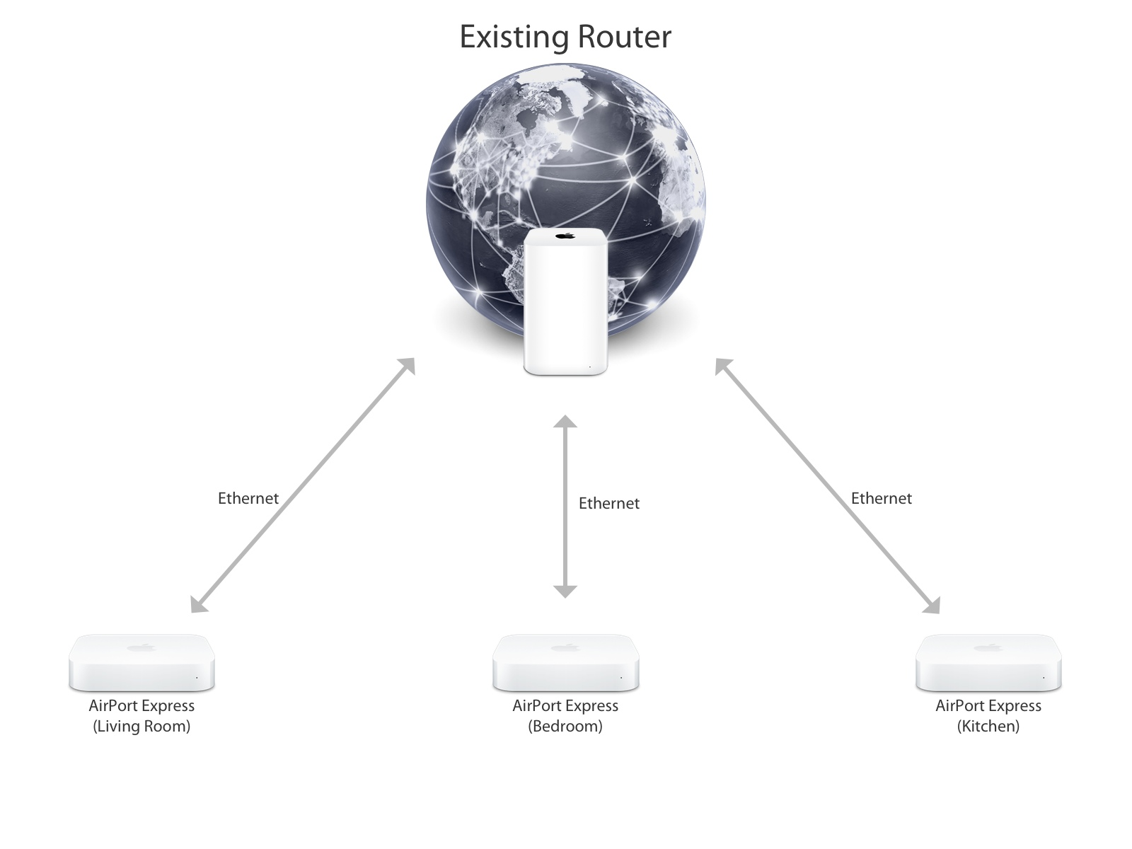How To Install Airport Express Base Station