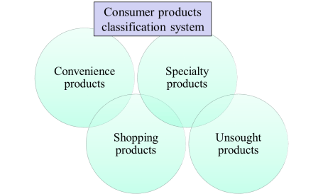 consumer-product-classification-system