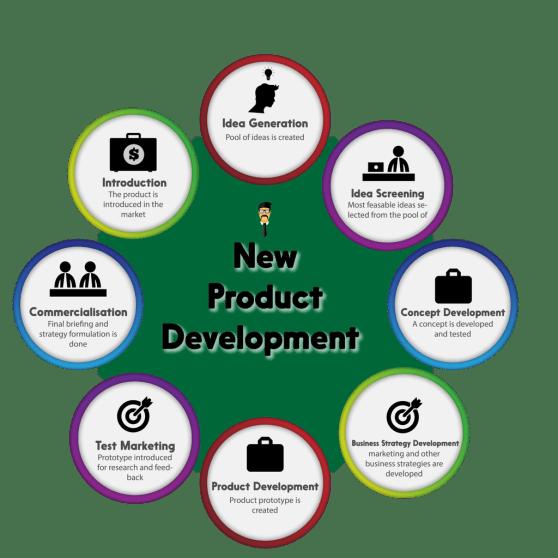 new-product-development-01