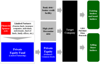 350px-Leveraged_Buyout_Diagram.png