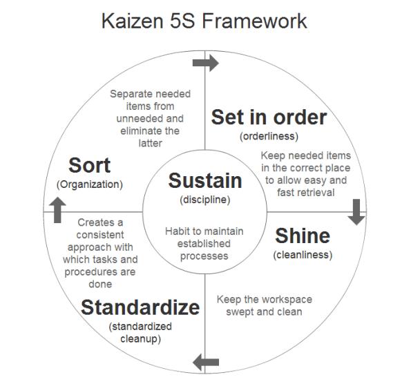 kaizen-5s-framework-for-standard-business-processes