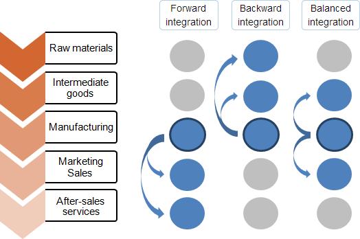 vertical-integration-strategy
