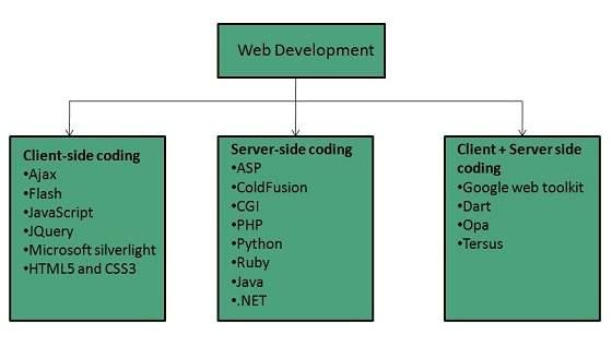 internet-web_development.jpg