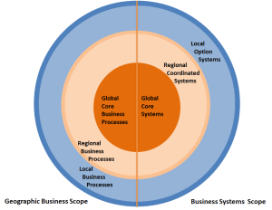 global-system1
