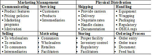marketing-mix-activities-in-marketing-channel-management.png