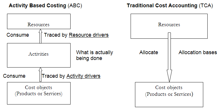 Activity-based-costing-ABC-versus-traditional-cost-accounting-TCA-systems.png