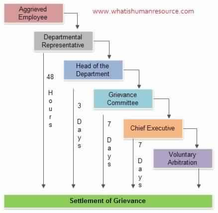 grievance procedure-theintactone.jpg