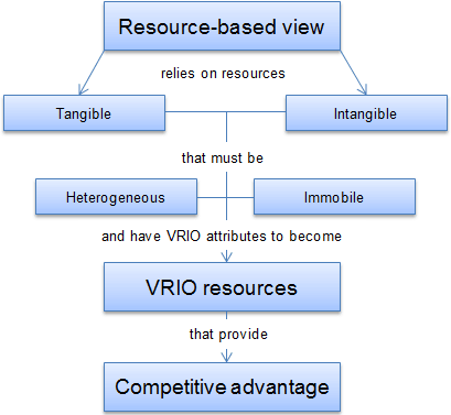 resource-based-view-model.png