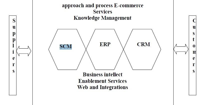 SCM CRM.jpg