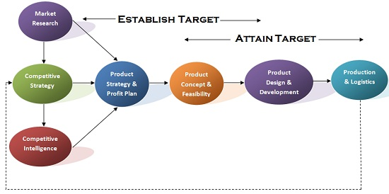 target-costing-and-product-development-cycle.jpg