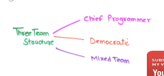 10.1 ThreeTeamStructure.png