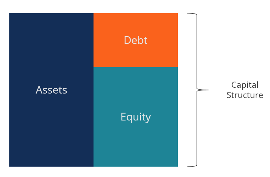 1.1 capital-structure.png