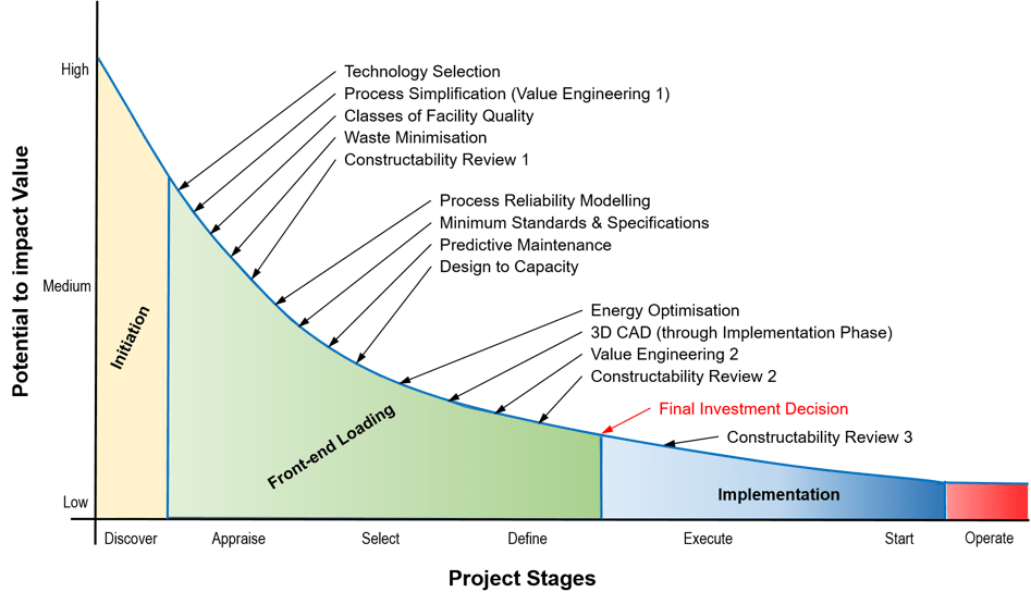 3 Fig-1-Potential-to-impact.png