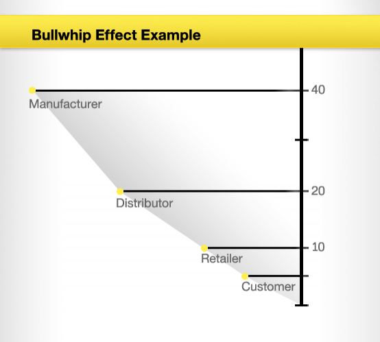 4 Bullwhip_effect_example.png