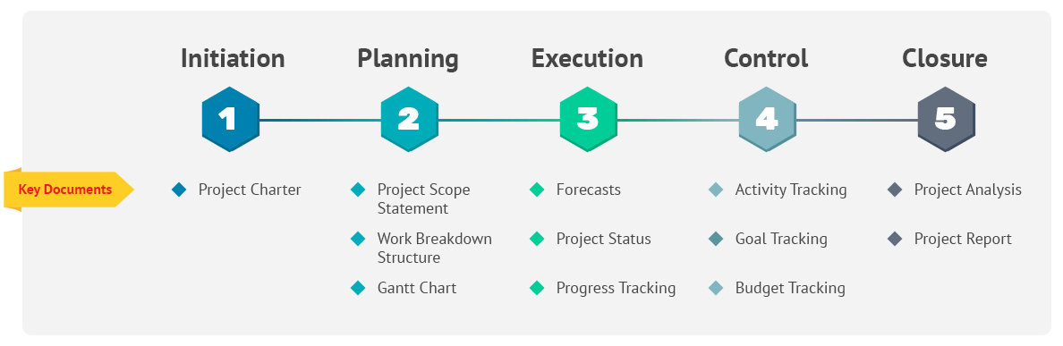 5 project-management-phases.png