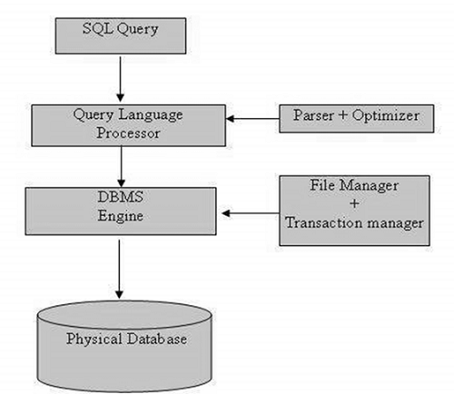 3.1 sql-architecture.jpg