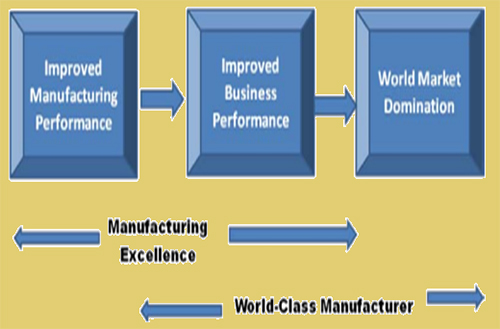 4.1 manufacturing-excellence-and-WCM