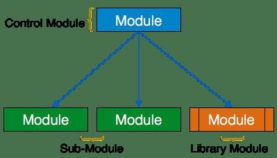 3.1 SC_modules