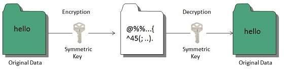 7.1 internet-symmetric_key_cryptography