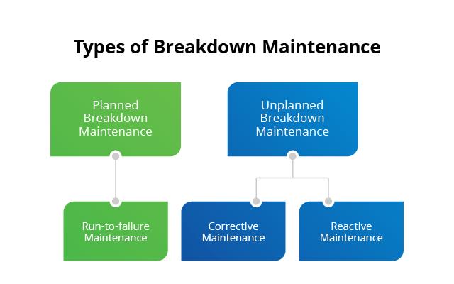 2.1 Breakdown-Maintenance-Flow-Chart