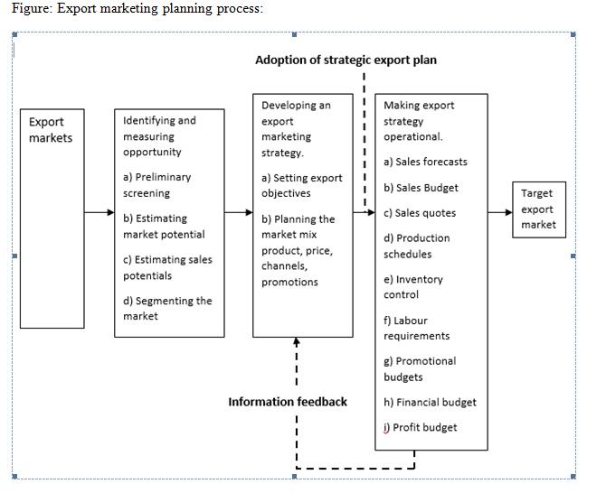 1 exportmarketing