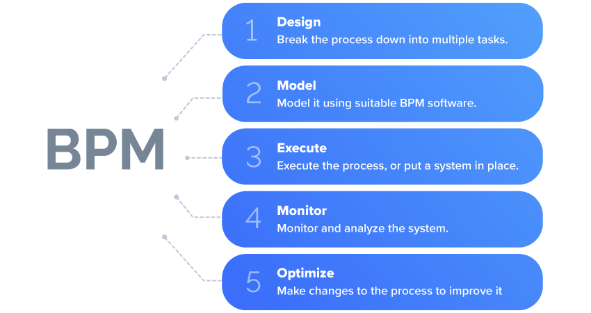 3.1 steps-in-business-process-management