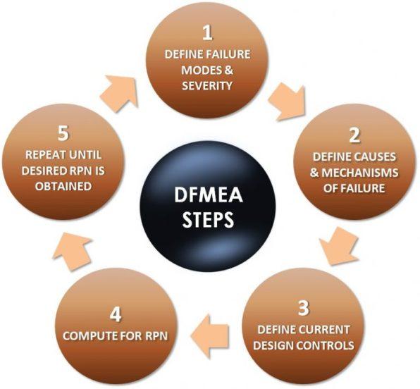 3.2 DFMEA-steps
