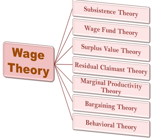 5.1 wage theory.jpg