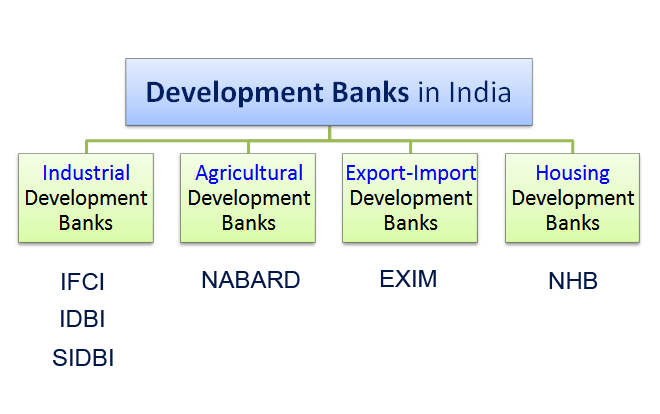 6.1 Development-Banks-in-India.png
