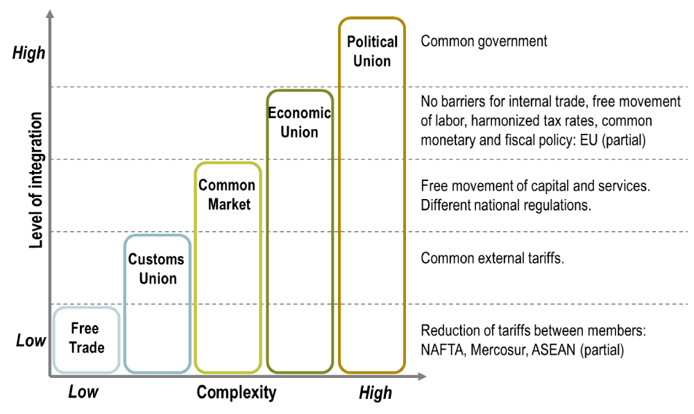 6.1 level_economic_integration.png