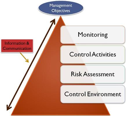 10.1 elements-of-internal-control