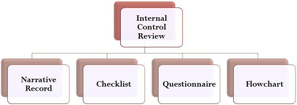 10.2 internal-control-review