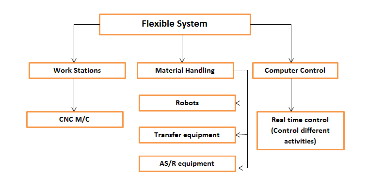 flexible-manufacturing-system1