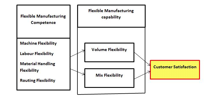 framework-proposed