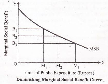 Diminishing-Marginal-Social-Benefit-Curve