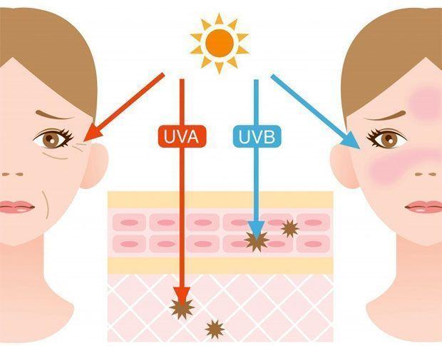 rayos UV