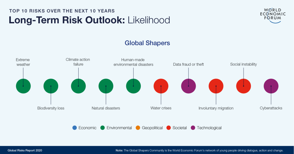 Top 10 risks to society over the next 10 years, taken from the World Economic Forum's 2020 Risk Report
