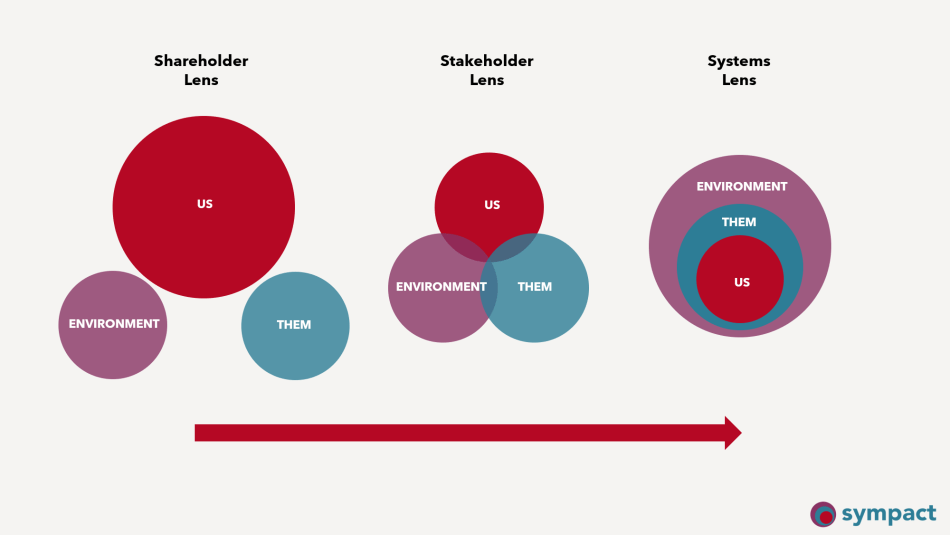 Coloured diagram explaining how a shift in 'lens' is required to build trust in the mining industry