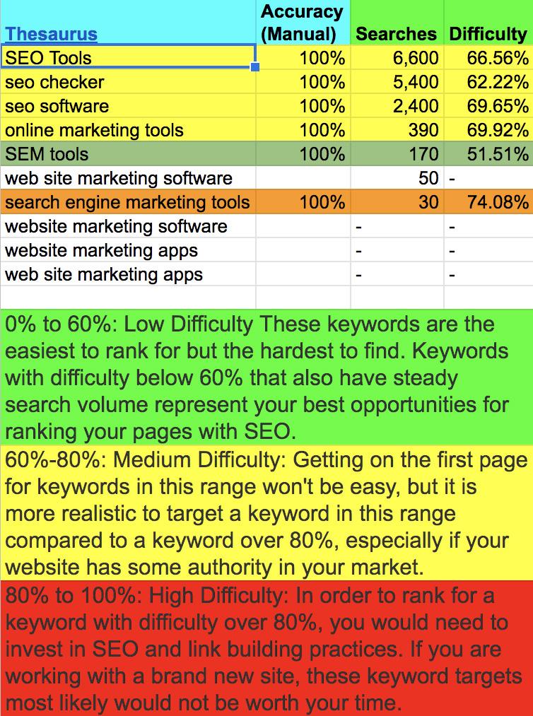 Keyword Research Main Topics Statistics
