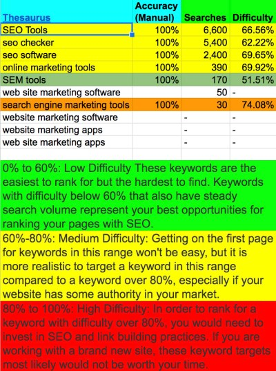 Keyword Research Main Topics Statistics